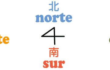 スペイン語 東西南北