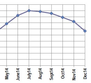 Memphis Real Estate Sales Stats – 2014