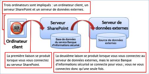 Utilisation de Business Connectivity Services dans SharePoint 2013 (2/2)