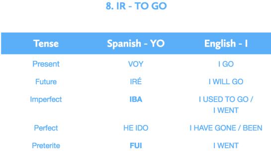 Ir - to go
