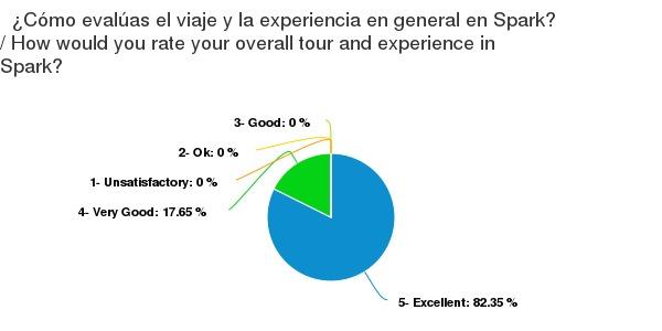 Chart (3)