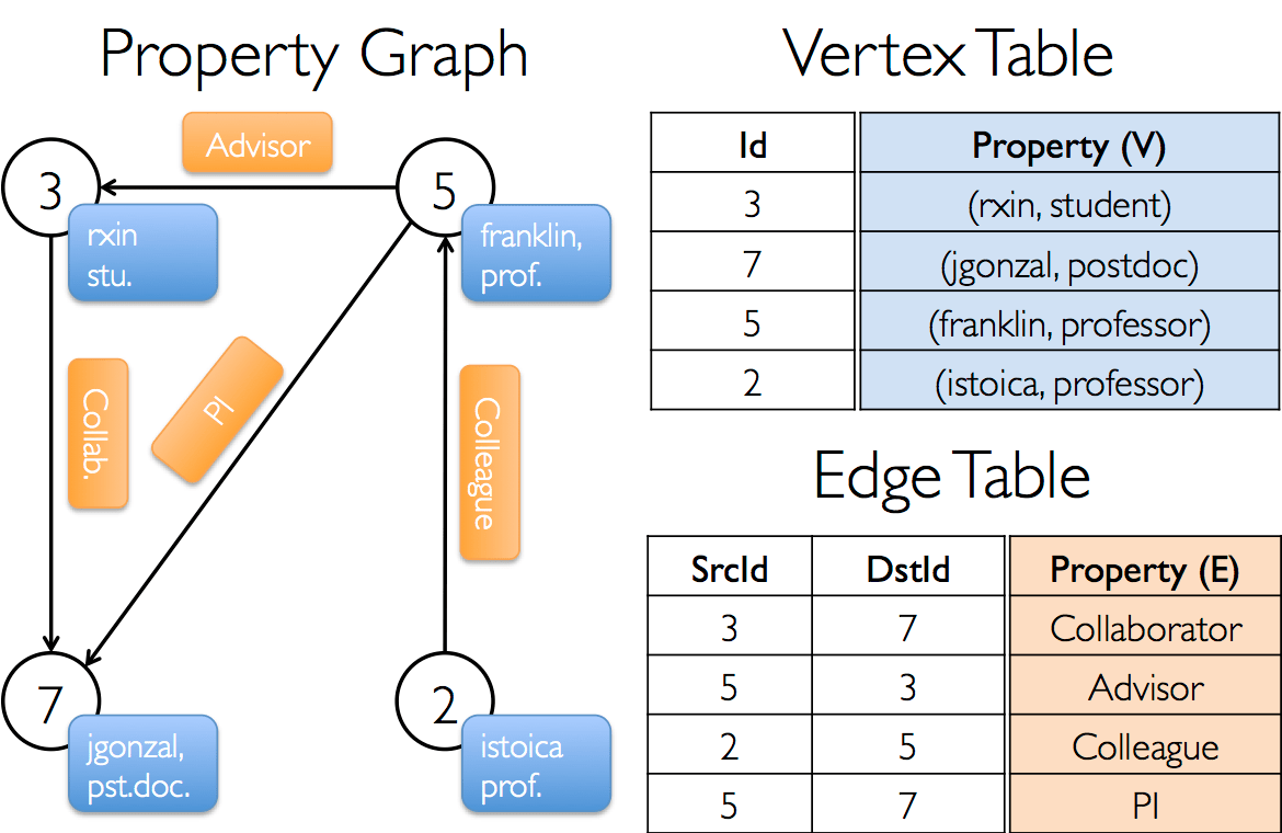 The Property Graph