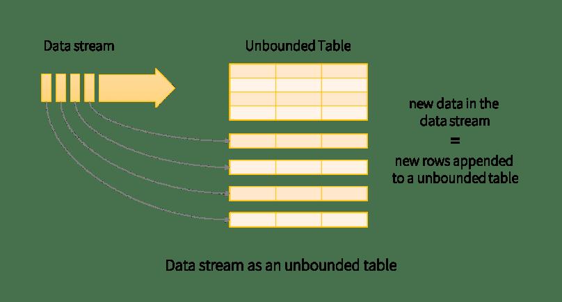 Stream as a Table