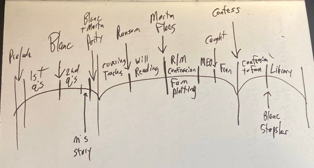 """""""This is how I always diagram stuff out before I start writing."""" Rian Johnson tweeted this story arc from one of his Moleskines."""