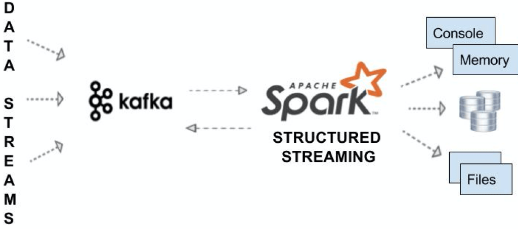 Spark Streaming - Consume & Produce Kafka message in JSON format