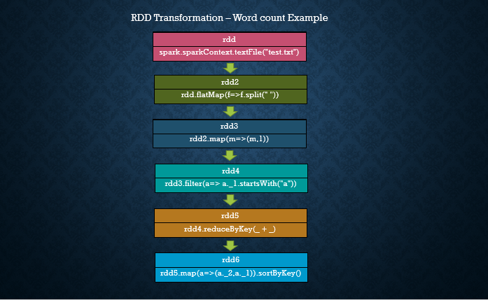 spark rdd transformations word count example