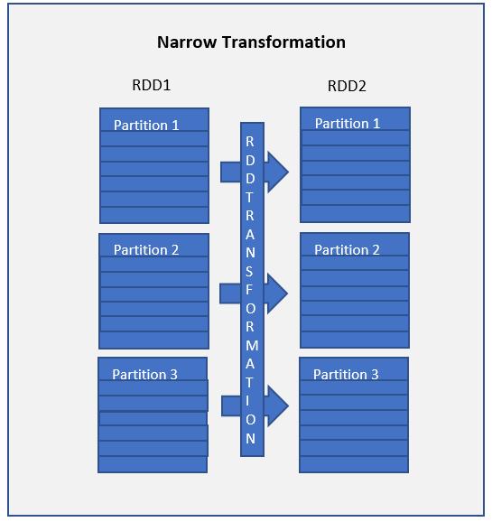 rdd narrow transformation