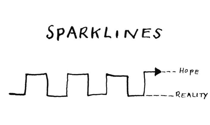 sparklines2