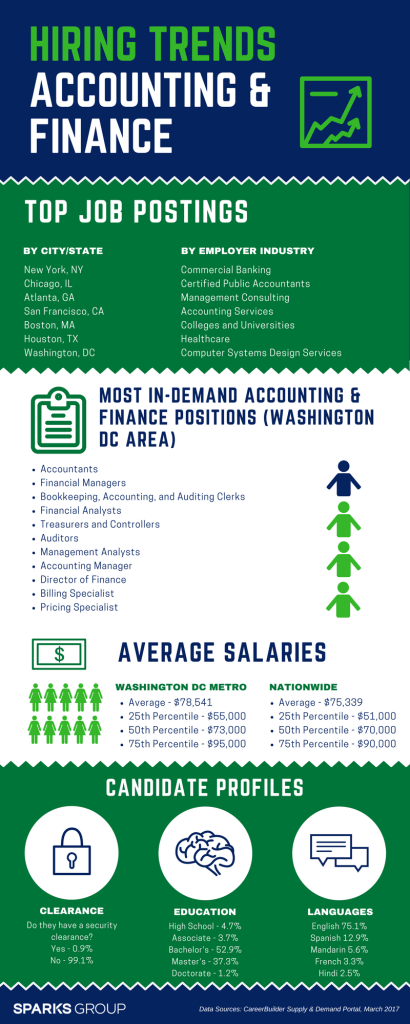 2017 Hiring Trends Accounting and Finance