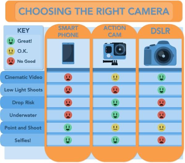 The Camera Showdown: A DSLR, GoPro, and Smartphone Comparison