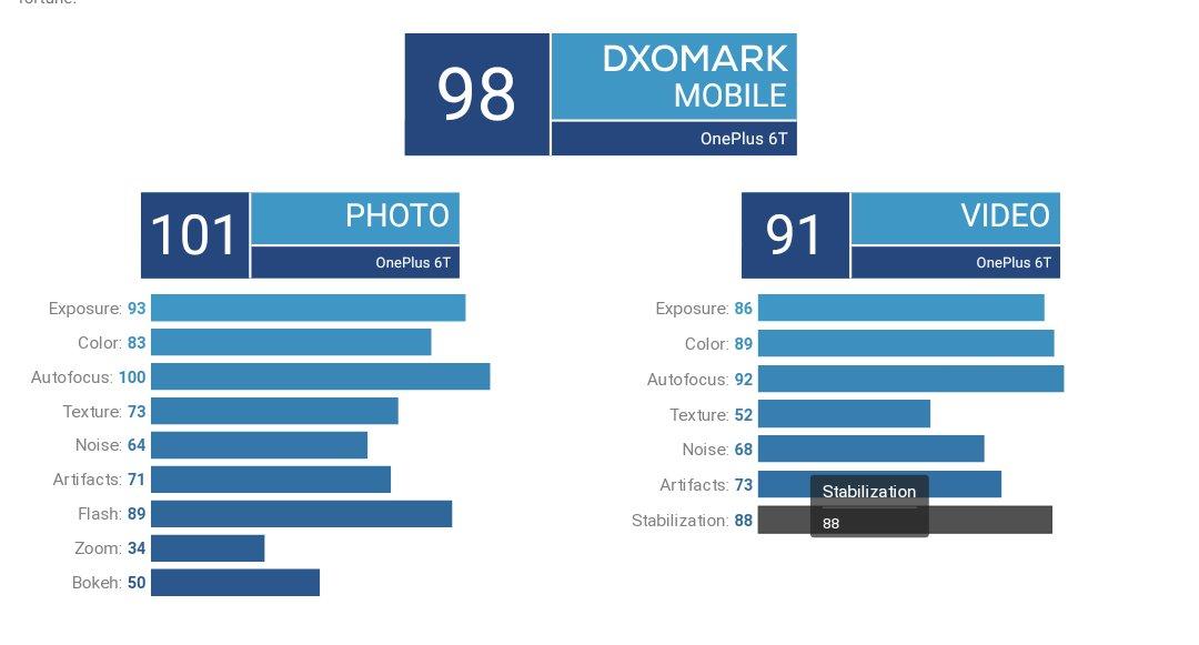OnePlus 6T DxOMark Rating