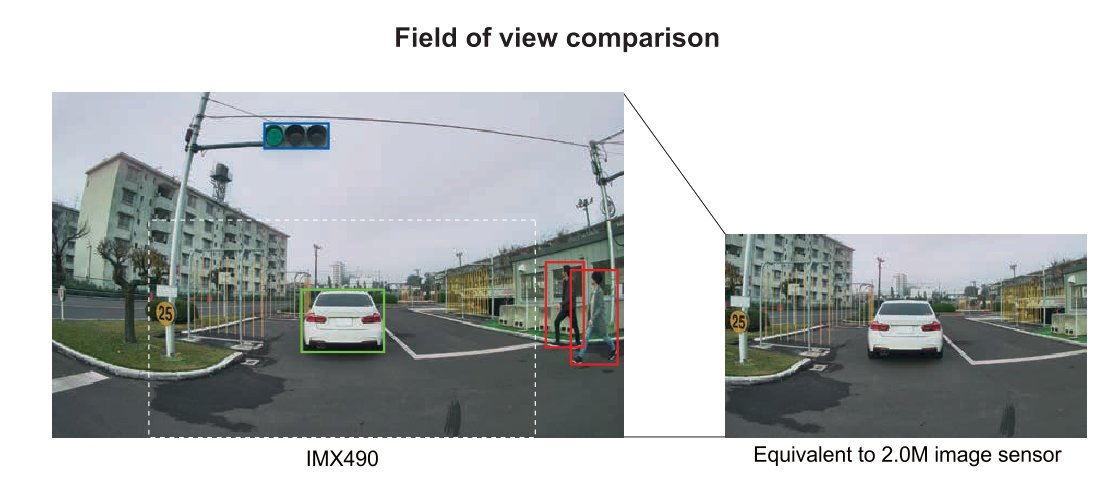 Sony IMX490 Image Sensor for automotive announced 4