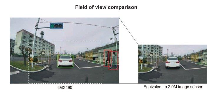 Sony IMX490 Image Sensor for automotive announced 3