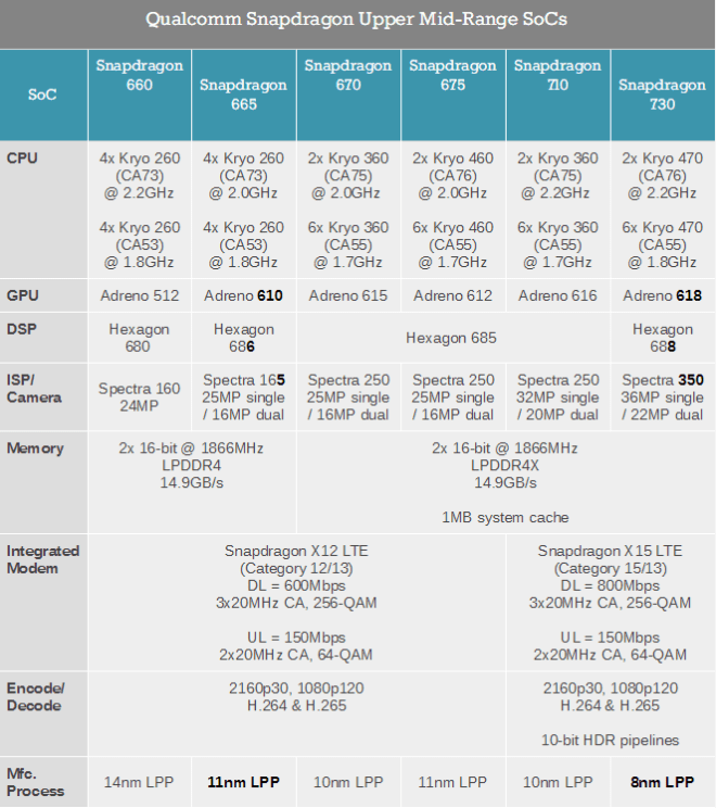 SNAPDRAGON 665 VS SNAPDRAGON 730 VS SNAPDRAGON 730G Specifications