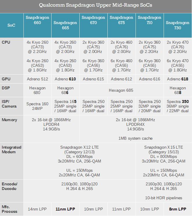 SNAPDRAGON 665 VS SNAPDRAGON 730 VS SNAPDRAGON 730G Specifications