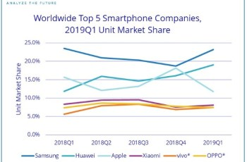 Worldwide Quarterly Smartphone Top 5 Company Shipments, 2019 Q1 and 2018 Q1 1