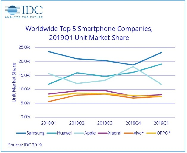 Worldwide Top 5 Smartphone Companies, 2019Q1 Unit Market Share