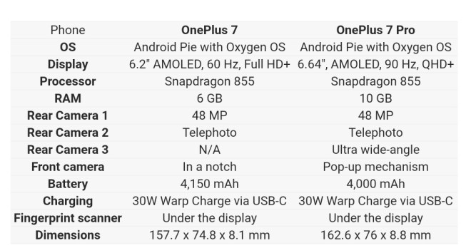 Oneplus 7 and 7 Pro full specifications