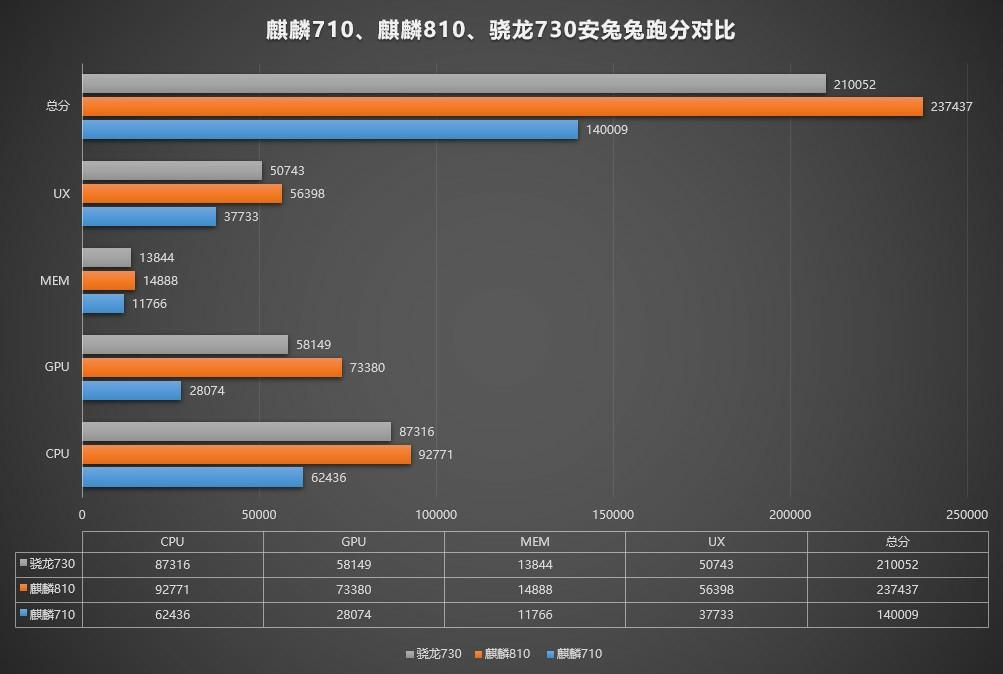 Snapdragon 710 vs Snapdragon 730 vs kirin 810