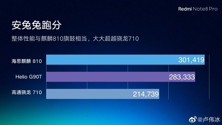 Redmi Note 8 Pro Antutu Benchmark