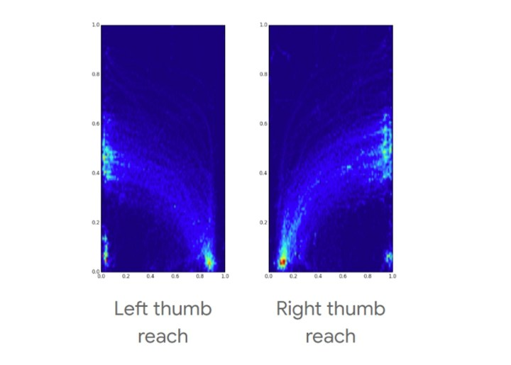 Phone screen heatmaps showing where users can comfortably do gestures, holding the phone in only one hand