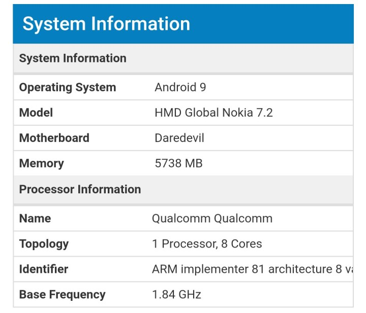 Nokia 7.2 Geekbench Performance point Exposure 1