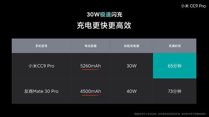 Xiaomi 30w vs huawei 40w