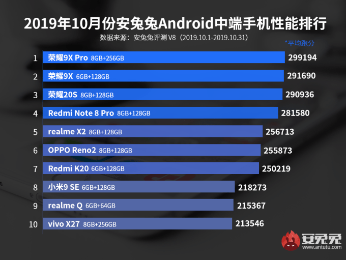 Top 10 Android Mid-range Phone in terms of performance
