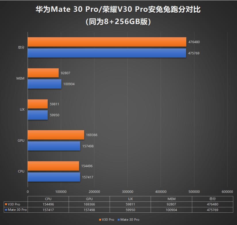Honor V30 Pro vs Huawei Mate 30 Pro Antutu Benchmark Comparison