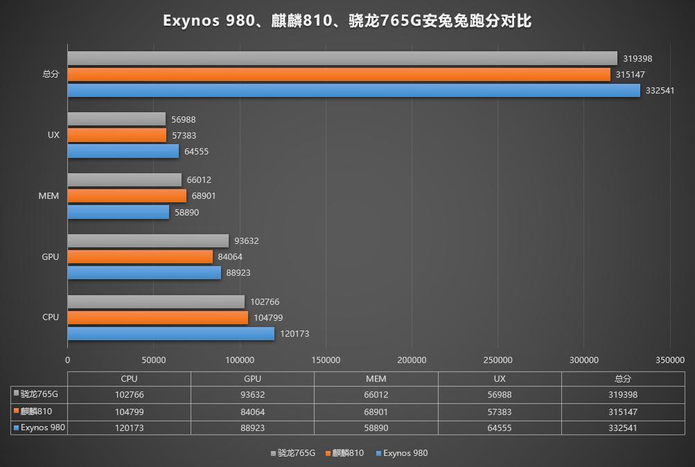 Exynos 980 vs Snapdragon 765G vs Kirin 810 Antutu Benchmark