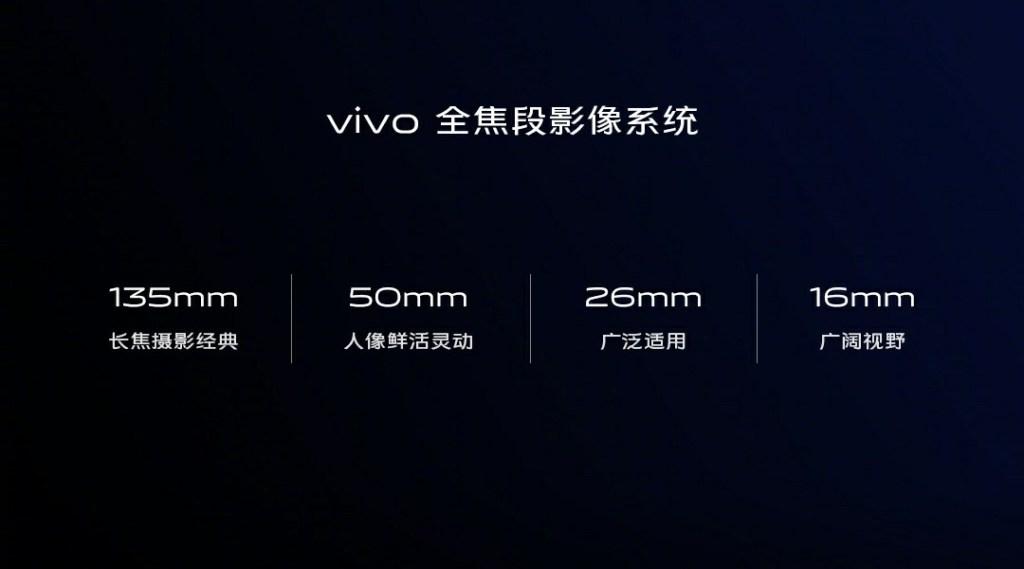 Vivo full-focus imaging system