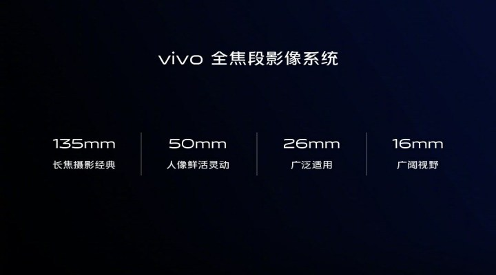 Vivo full-focus imaging system