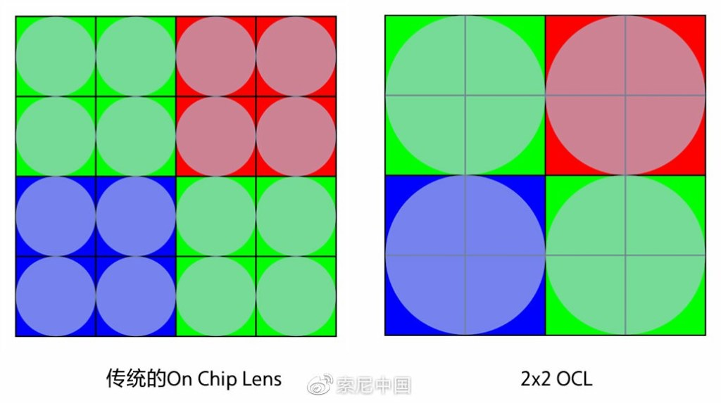Convection On-Chip Lens Vs 2x2 OCL