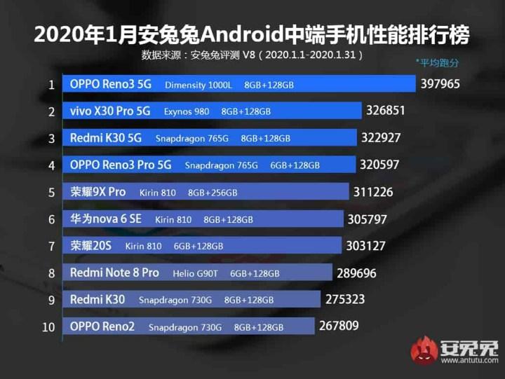 Top Performing Mid-range Phones January 2020
