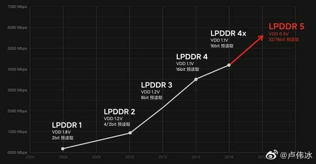 Micron LPDDR5 RAM Specifications