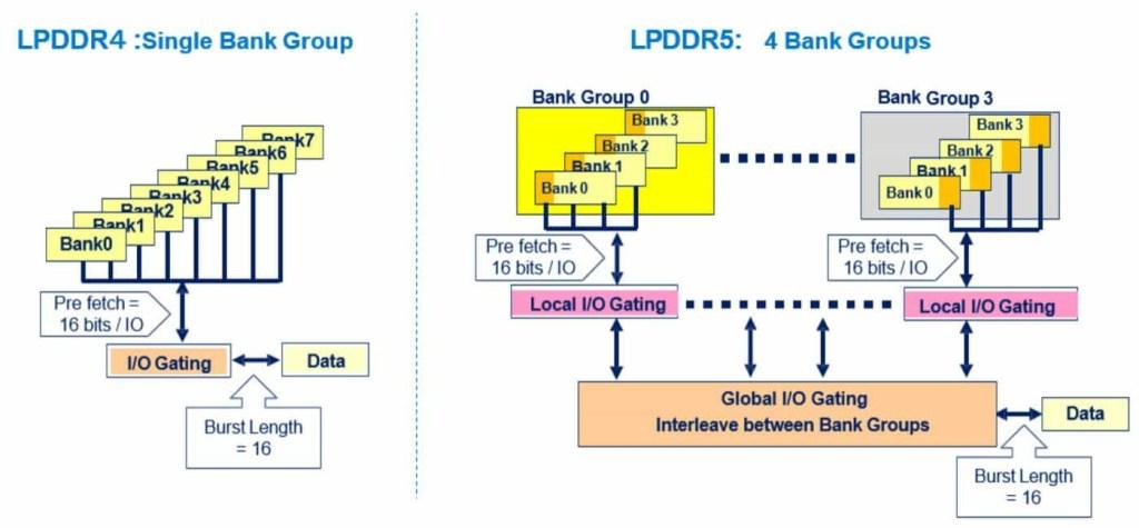 Single Bank vs 4 Bank Group