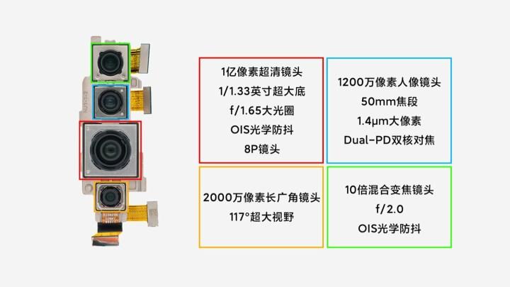 Xiaomi Mi 10 Pro camera module