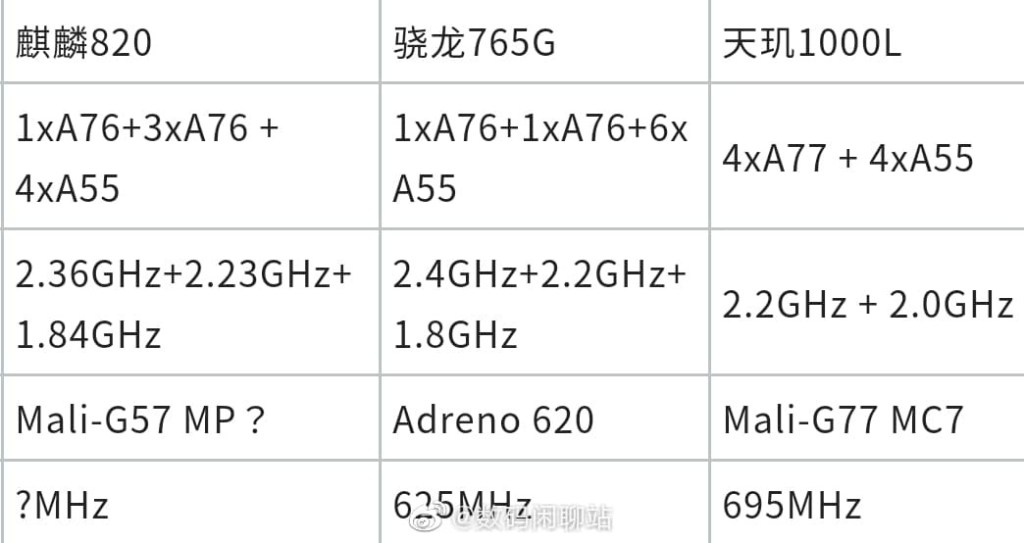 Kirin 820 vs Snapdragon 765G vs Dimensity 1000L Specifications Comparison
