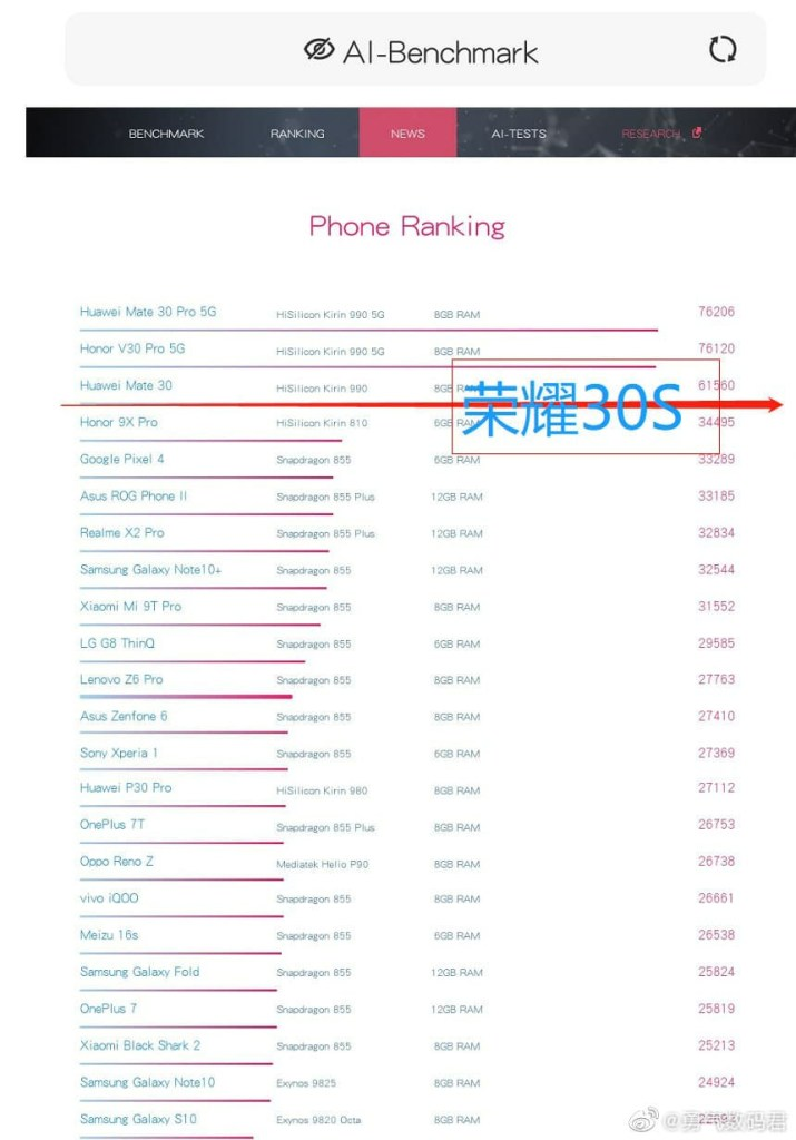 Honor 30s AI Benchmark, Kirin 820 AI Benchmark