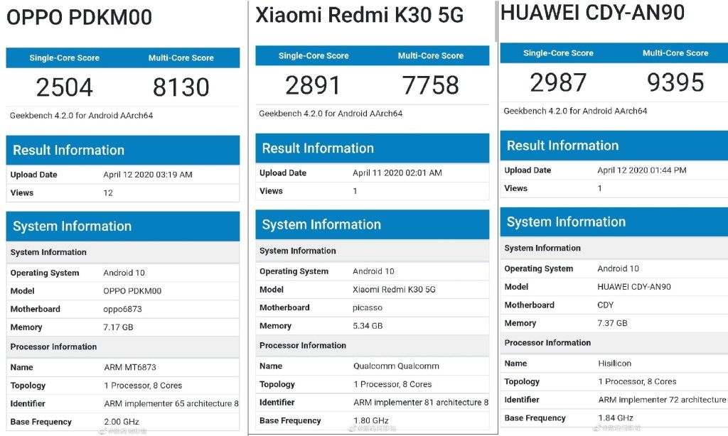 Oppo A92s Geekbench - MediaTek Dimensity 800 vs Snapdragon 765G vs Kirin 820