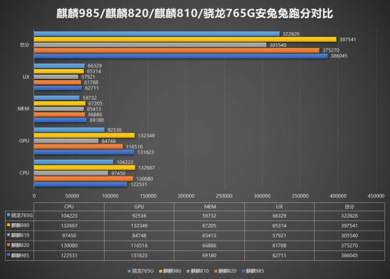 Huawei Kirin 985 vs Snapdragon 765G vs Kirin 980 vs kirin 820 vs Kirin 810 Comparison