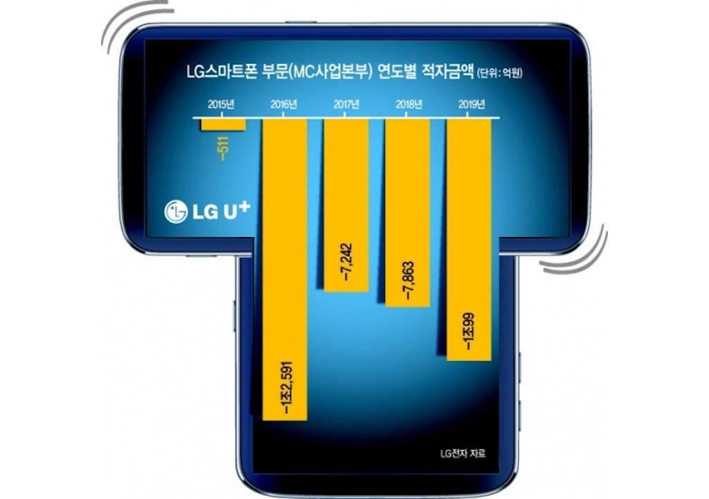 LG WING Phone Rendering