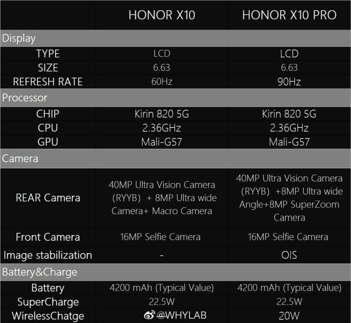 Honor X10 and X10 Pro Comparison Of Specifications