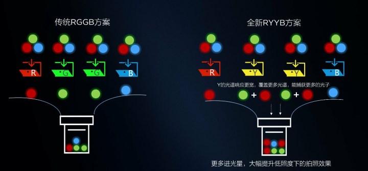 Honor X10 camera technology of RYYB Sensor
