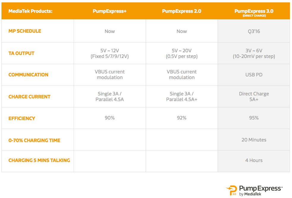 MediaTek PumpExpress Fast Charging