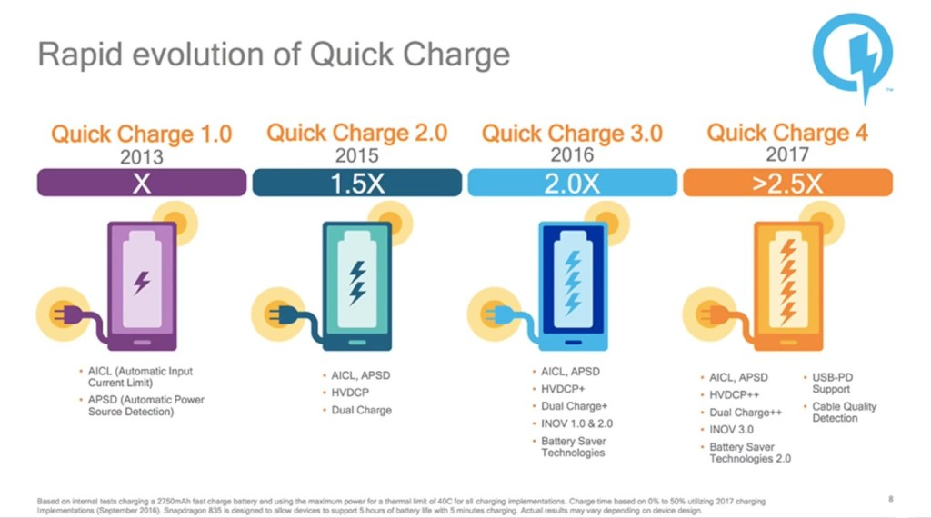 Qualcomm's Quick Charge Evolution