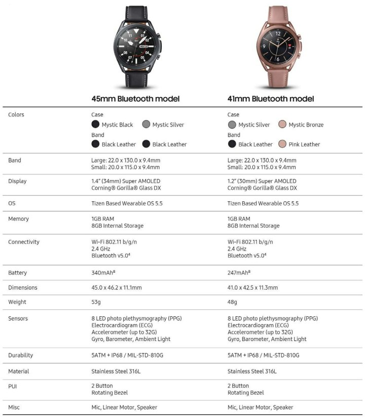 Galaxy Watch 3 Bluetooth Version Specifications