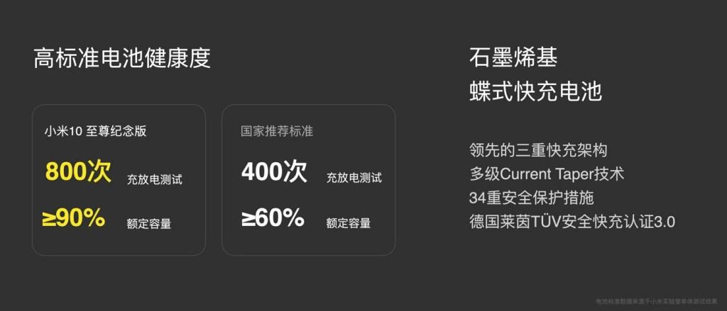 Xiaomi Mi 10 Ultra 120W Fast Charging Evolution