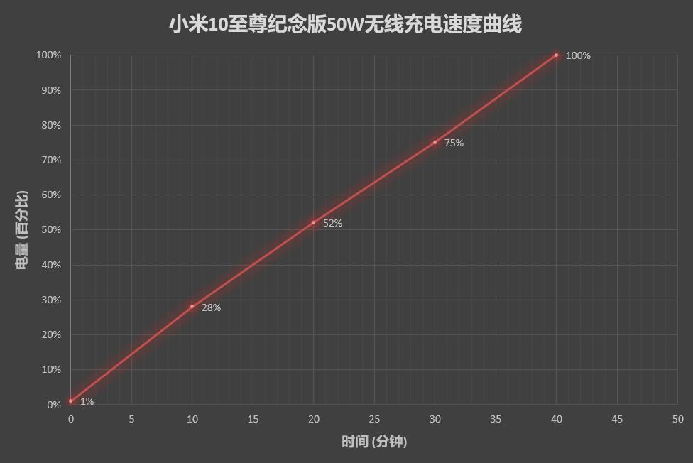 Mi 10 Ultra 50W Wireless charging speed