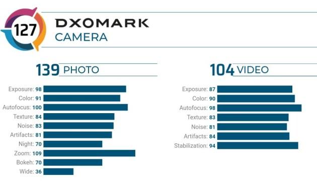 Vivo X50 Pro+ DxoMark Camera Review